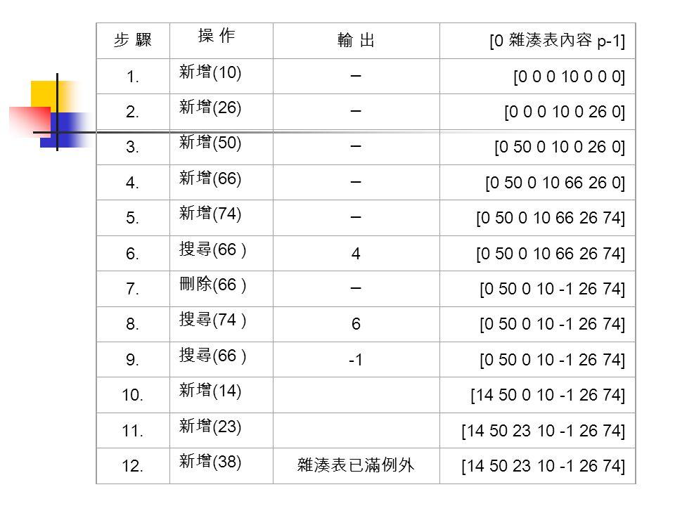 步 驟 操 作. 輸 出. [0 雜湊表內容 p-1] 1. 新增(10) ─ [0 0 0 10 0 0 0] 2. 新增(26) [0 0 0 10 0 26 0] 3. 新增(50)